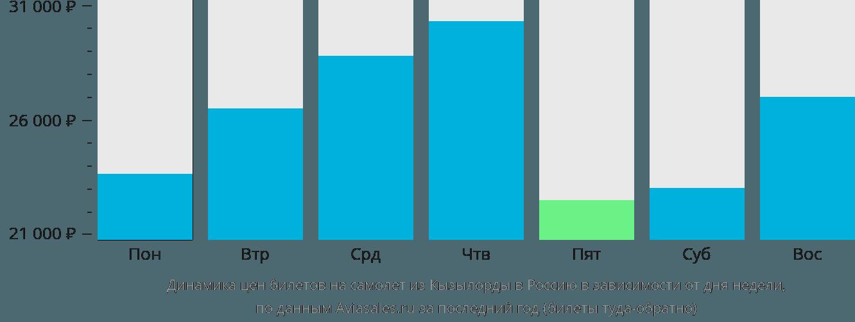 Динамика цен билетов на самолет из Кызылорды в Россию в зависимости от дня недели