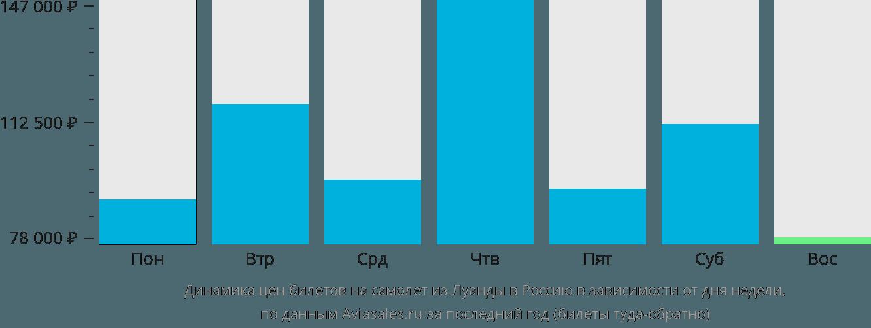 Динамика цен билетов на самолет из Луанды в Россию в зависимости от дня недели