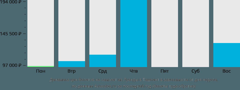 Динамика цен билетов на самолёт из Луанды в Ташкент в зависимости от дня недели