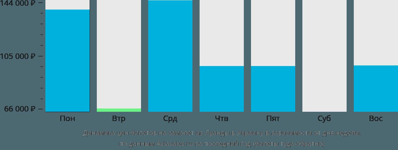 Динамика цен билетов на самолёт из Луанды в Украину в зависимости от дня недели