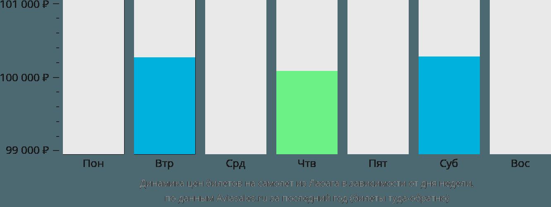 Динамика цен билетов на самолет из Лаоага в зависимости от дня недели