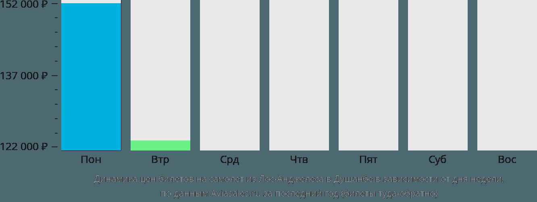 Динамика цен билетов на самолет из Лос-Анджелеса в Душанбе в зависимости от дня недели