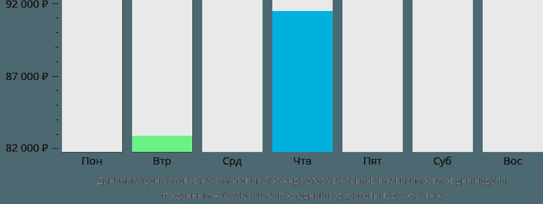 Динамика цен билетов на самолет из Лос-Анджелеса в Харьков в зависимости от дня недели