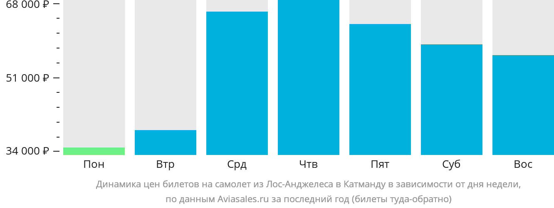 Динамика цен билетов на самолет из Лос-Анджелеса в Катманду в зависимости от дня недели