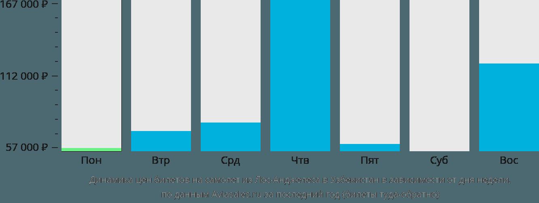 Динамика цен билетов на самолет из Лос-Анджелеса в Узбекистан в зависимости от дня недели