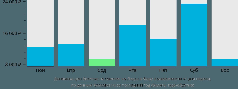 Динамика цен билетов на самолет из Лидса в Фару в зависимости от дня недели