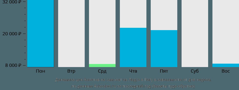Динамика цен билетов на самолет из Лидса в Ригу в зависимости от дня недели