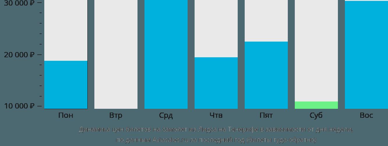 Динамика цен билетов на самолет из Лидса на Тенерифе в зависимости от дня недели