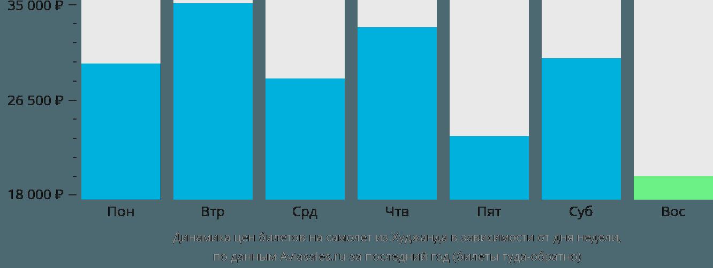 Динамика цен билетов на самолет из Худжанда в зависимости от дня недели