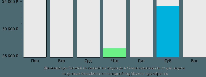 Динамика цен билетов на самолет из Худжанда в Сочи в зависимости от дня недели