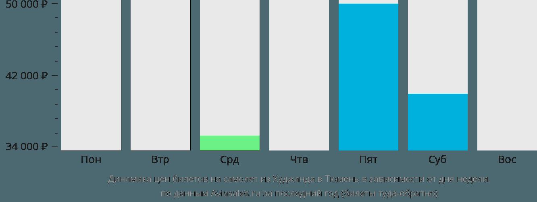 Динамика цен билетов на самолет из Худжанда в Тюмень в зависимости от дня недели