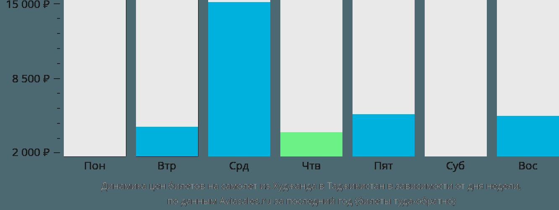 Динамика цен билетов на самолет из Худжанда в Таджикистан в зависимости от дня недели