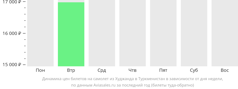 Динамика цен билетов на самолет из Худжанда в Туркменистан в зависимости от дня недели