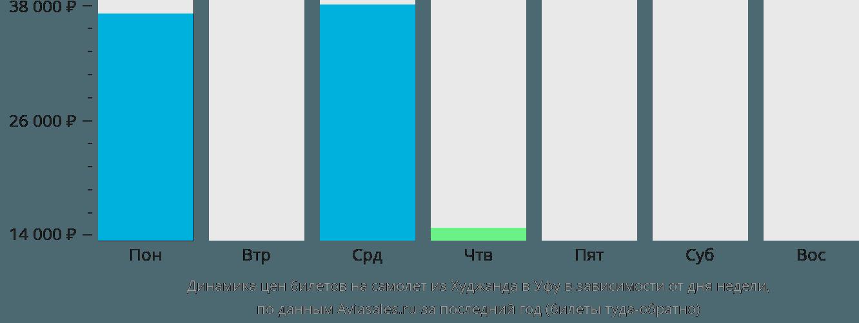 Динамика цен билетов на самолет из Худжанда в Уфу в зависимости от дня недели