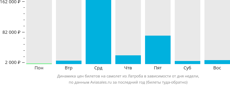 Динамика цен билетов на самолет из Латроба в зависимости от дня недели