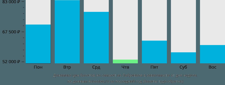 Динамика цен билетов на самолёт из Либревиля в зависимости от дня недели