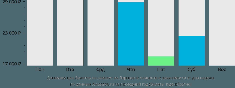 Динамика цен билетов на самолет из Ларнаки в Аликанте в зависимости от дня недели