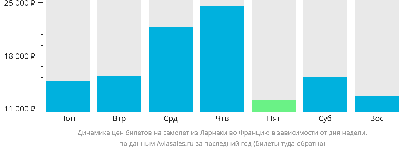 Динамика цен билетов на самолёт из Ларнаки во Францию в зависимости от дня недели