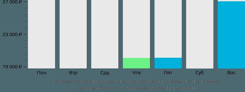 Динамика цен билетов на самолет из Ларнаки в Лион в зависимости от дня недели