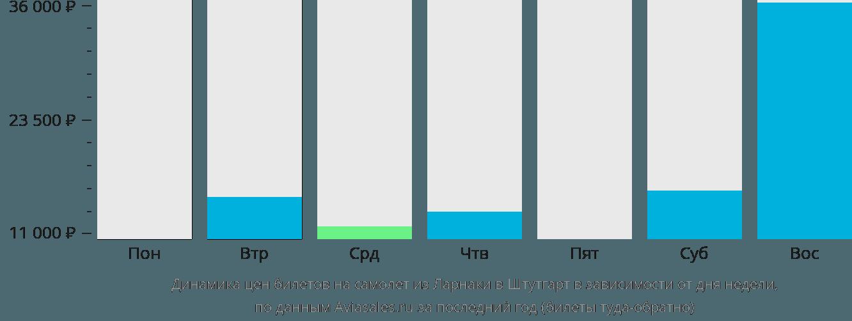 Динамика цен билетов на самолёт из Ларнаки в Штутгарт в зависимости от дня недели