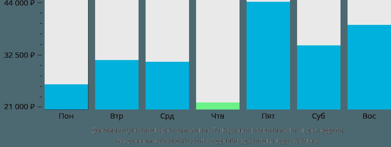 Динамика цен билетов на самолет из Ла-Коруньи в зависимости от дня недели