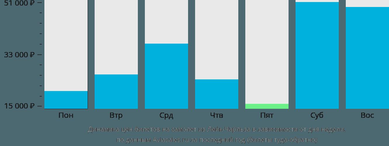 Динамика цен билетов на самолёт из Лейк-Чарльза в зависимости от дня недели