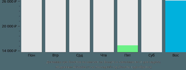 Динамика цен билетов на самолёт из Эксмута в зависимости от дня недели