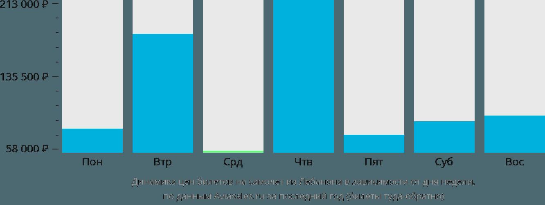 Динамика цен билетов на самолет из Лебанона в зависимости от дня недели