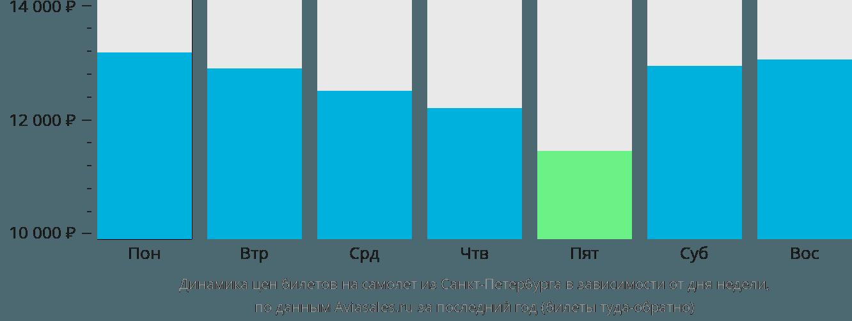 Динамика цен билетов на самолет из Санкт-Петербурга в зависимости от дня недели