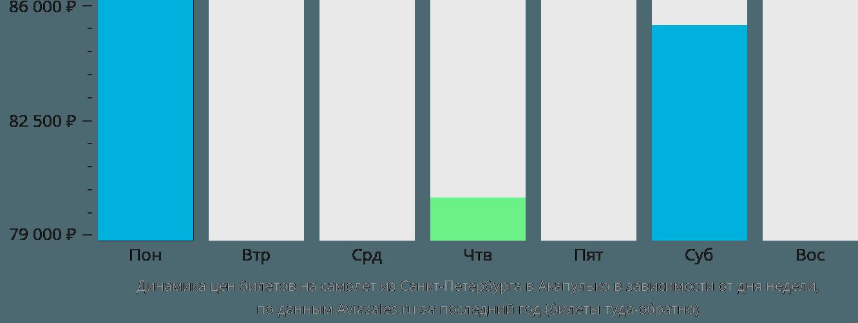 Динамика цен билетов на самолет из Санкт-Петербурга в Акапулько в зависимости от дня недели