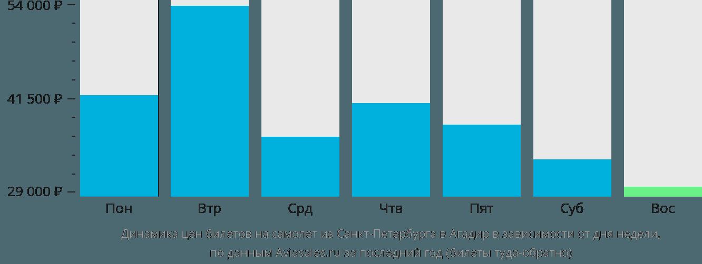Динамика цен билетов на самолет из Санкт-Петербурга в Агадир в зависимости от дня недели