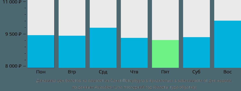 Динамика цен билетов на самолёт из Санкт-Петербурга в Архангельск в зависимости от дня недели