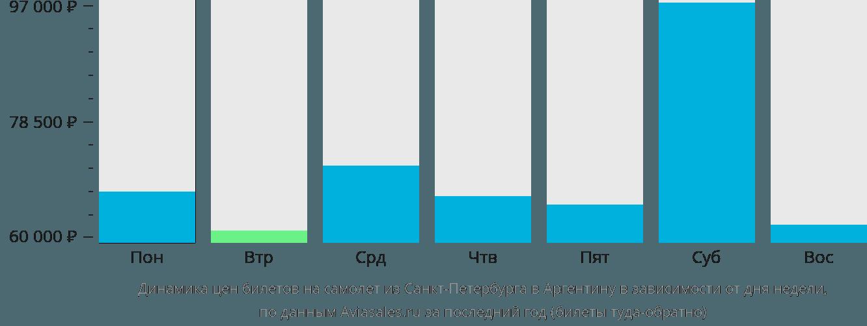 Динамика цен билетов на самолет из Санкт-Петербурга в Аргентину в зависимости от дня недели