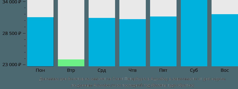 Динамика цен билетов на самолет из Санкт-Петербурга в Ашхабад в зависимости от дня недели