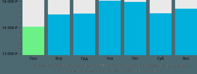 Динамика цен билетов на самолет из Санкт-Петербурга в Астрахань в зависимости от дня недели