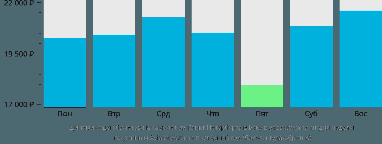 Динамика цен билетов на самолет из Санкт-Петербурга в Баку в зависимости от дня недели