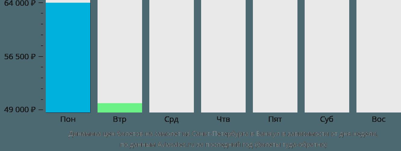 Динамика цен билетов на самолет из Санкт-Петербурга в Банжул в зависимости от дня недели
