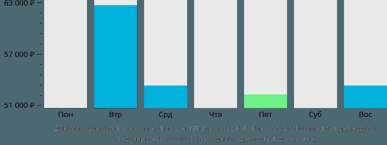 Динамика цен билетов на самолет из Санкт-Петербурга в Кота-Кинабалу в зависимости от дня недели