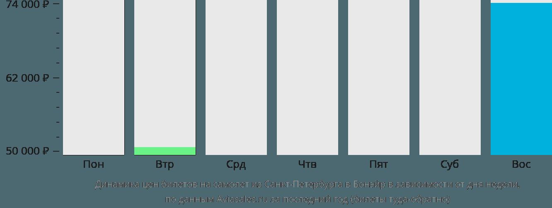 Динамика цен билетов на самолет из Санкт-Петербурга в Бонэйр в зависимости от дня недели