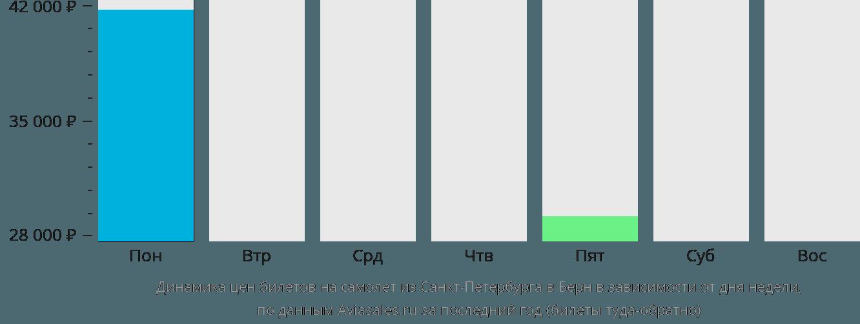 Динамика цен билетов на самолет из Санкт-Петербурга в Берн в зависимости от дня недели