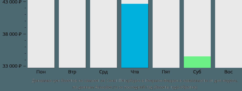 Динамика цен билетов на самолет из Санкт-Петербурга в Клермон-Ферран в зависимости от дня недели