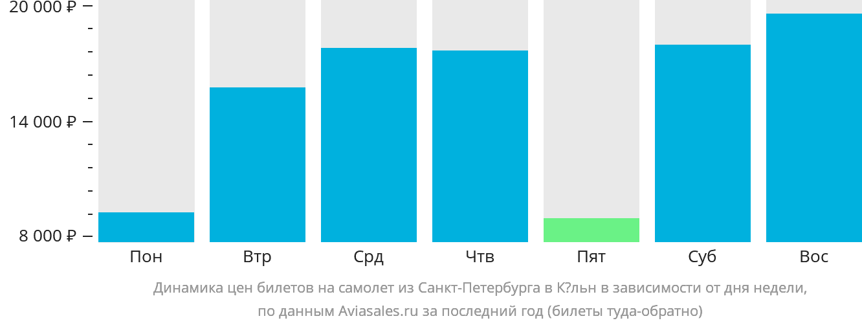 Динамика цен билетов на самолет из Санкт-Петербурга в Кёльн в зависимости от дня недели