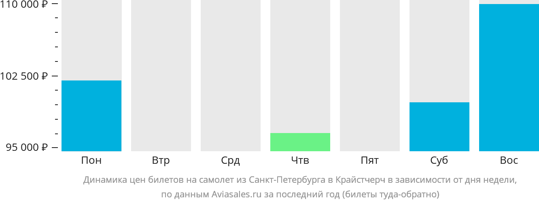 Динамика цен билетов на самолет из Санкт-Петербурга в Крайстчерч в зависимости от дня недели