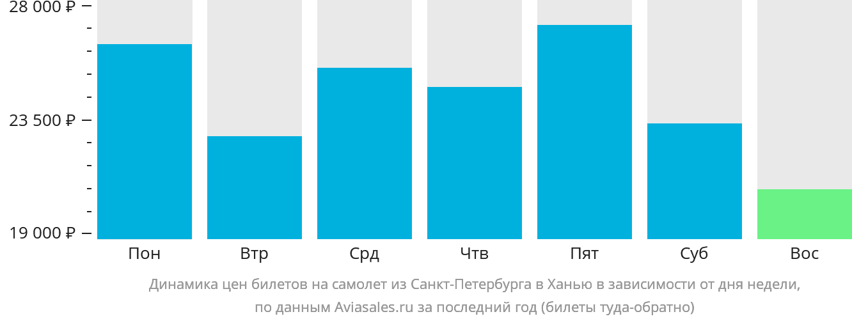 Динамика цен билетов на самолет из Санкт-Петербурга в Ханью в зависимости от дня недели