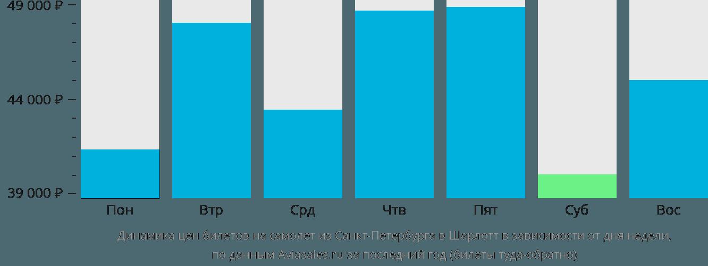 Динамика цен билетов на самолет из Санкт-Петербурга в Шарлотт в зависимости от дня недели