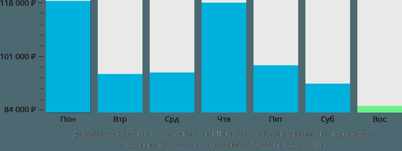 Динамика цен билетов на самолёт из Санкт-Петербурга в Чили в зависимости от дня недели