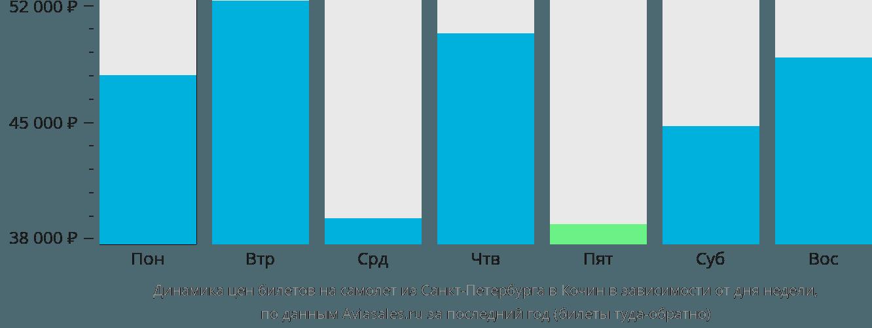 Динамика цен билетов на самолет из Санкт-Петербурга в Кочин в зависимости от дня недели