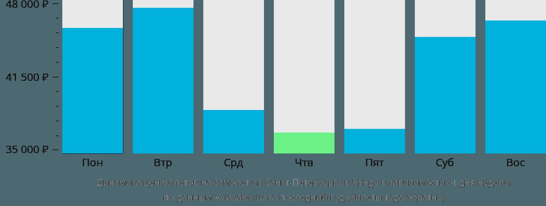 Динамика цен билетов на самолет из Санкт-Петербурга в Чэнду в зависимости от дня недели
