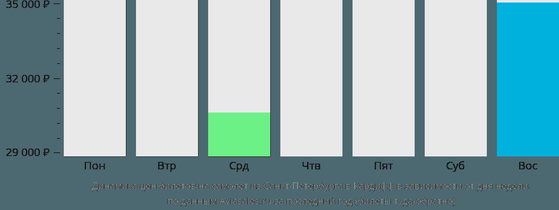 Динамика цен билетов на самолет из Санкт-Петербурга в Кардифф в зависимости от дня недели