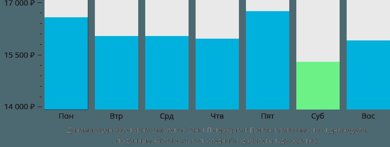 Динамика цен билетов на самолет из Санкт-Петербурга в Ереван в зависимости от дня недели